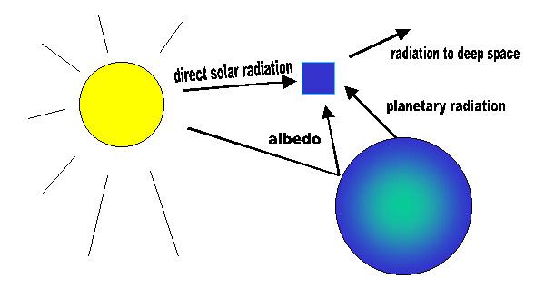 Decrease global warming by raising crops with a high albedo » albedo ...