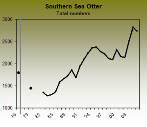 Population decline of southern sea otter